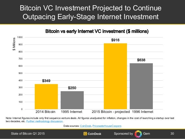 Sponsored by Gem Bitcoin VC Investment Projected to Continue Outpacing Early-Stage Internet Investment 30State of Bitcoin ...