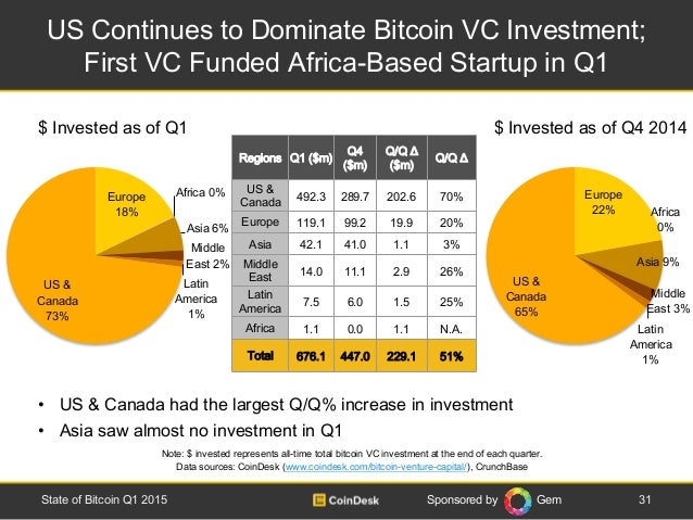 Sponsored by Gem US Continues to Dominate Bitcoin VC Investment; First VC Funded Africa-Based Startup in Q1 31State of Bit...