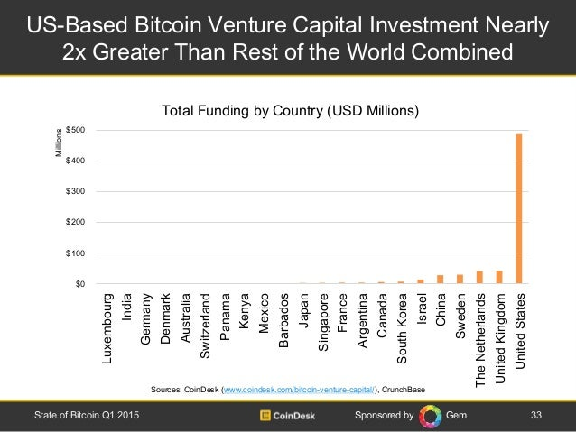 Sponsored by Gem US-Based Bitcoin Venture Capital Investment Nearly 2x Greater Than Rest of the World Combined 33State of ...