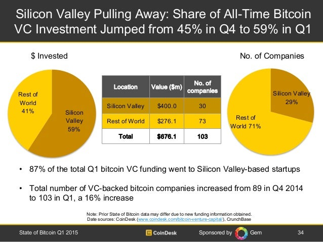 Sponsored by Gem Silicon Valley Pulling Away: Share of All-Time Bitcoin VC Investment Jumped from 45% in Q4 to 59% in Q1 3...