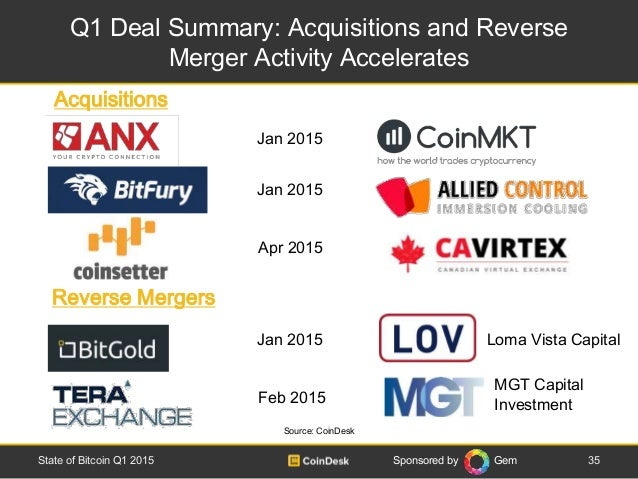 Sponsored by Gem Q1 Deal Summary: Acquisitions and Reverse Merger Activity Accelerates 35State of Bitcoin Q1 2015 Source: ...