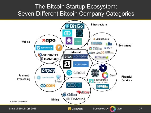 Sponsored by Gem The Bitcoin Startup Ecosystem: Seven Different Bitcoin Company Categories 37State of Bitcoin Q1 2015 Paym...