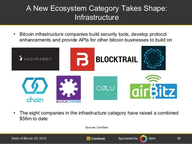 Sponsored by Gem A New Ecosystem Category Takes Shape: Infrastructure 38State of Bitcoin Q1 2015 Sources: CoinDesk • Bitco...