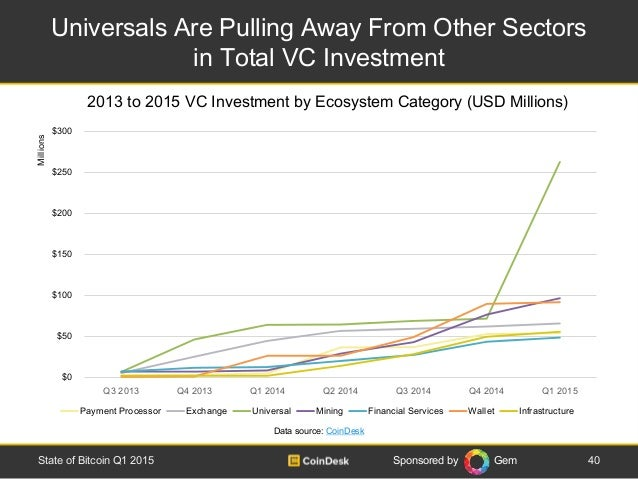 Sponsored by Gem Universals Are Pulling Away From Other Sectors in Total VC Investment 40State of Bitcoin Q1 2015 2013 to ...