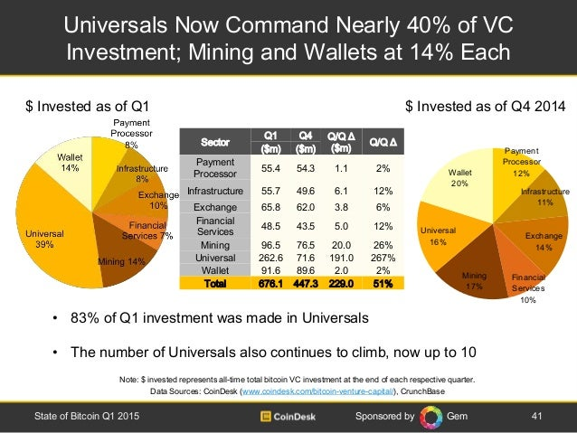 Sponsored by Gem Universals Now Command Nearly 40% of VC Investment; Mining and Wallets at 14% Each 41State of Bitcoin Q1 ...