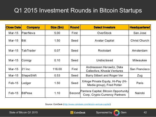 Sponsored by Gem Q1 2015 Investment Rounds in Bitcoin Startups 42State of Bitcoin Q1 2015 Source: CoinDesk (http://www.coi...