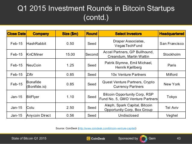 Sponsored by Gem Q1 2015 Investment Rounds in Bitcoin Startups (contd.) 43State of Bitcoin Q1 2015 Source: CoinDesk (http:...