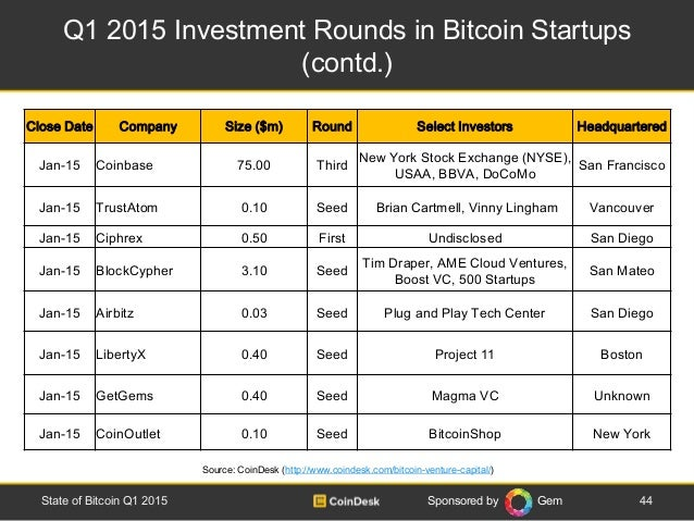Sponsored by Gem Q1 2015 Investment Rounds in Bitcoin Startups (contd.) 44State of Bitcoin Q1 2015 Source: CoinDesk (http:...