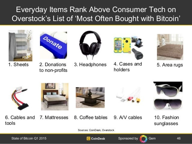Sponsored by Gem Everyday Items Rank Above Consumer Tech on Overstock's List of 'Most Often Bought with Bitcoin' 46State o...