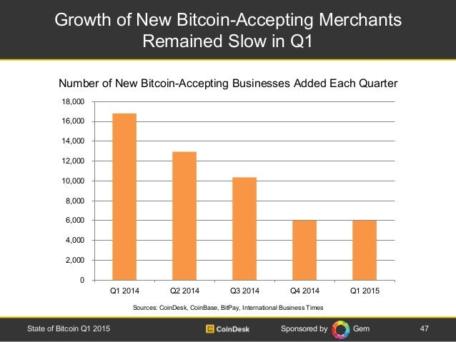 Sponsored by Gem Growth of New Bitcoin-Accepting Merchants Remained Slow in Q1 47State of Bitcoin Q1 2015 Sources: CoinDes...