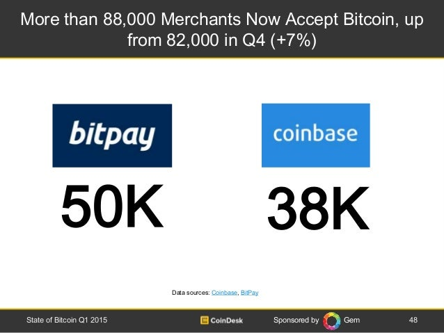 Sponsored by Gem More than 88,000 Merchants Now Accept Bitcoin, up from 82,000 in Q4 (+7%) 48State of Bitcoin Q1 2015 50K ...