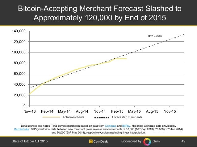 Sponsored by Gem Total merchants Forecasted merchants Bitcoin-Accepting Merchant Forecast Slashed to Approximately 120,000...
