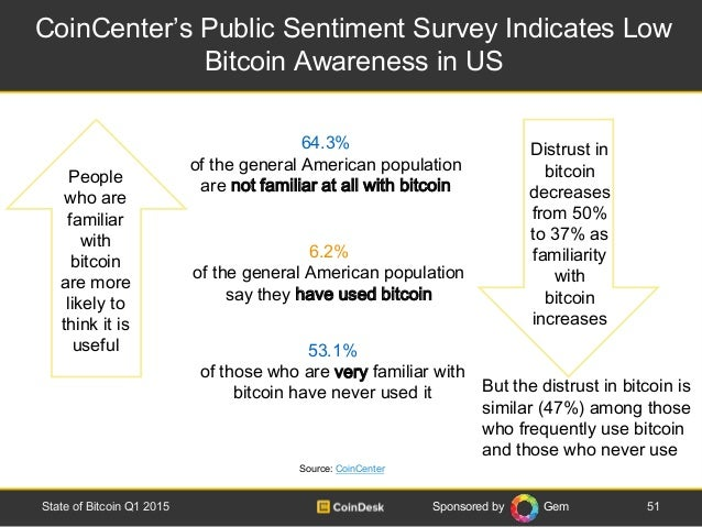 Sponsored by Gem CoinCenter's Public Sentiment Survey Indicates Low Bitcoin Awareness in US 51State of Bitcoin Q1 2015 Sou...