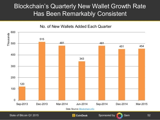 Sponsored by Gem Blockchain's Quarterly New Wallet Growth Rate Has Been Remarkably Consistent 52State of Bitcoin Q1 2015 D...