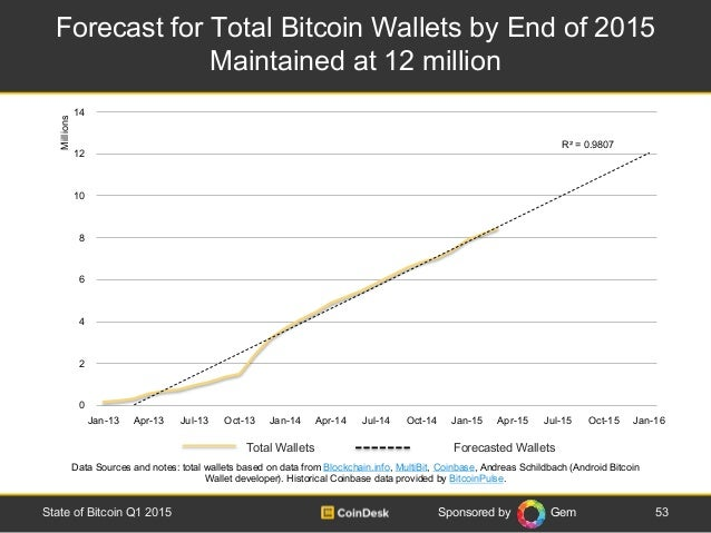 Sponsored by Gem Total Wallets Forecasted Wallets Forecast for Total Bitcoin Wallets by End of 2015 Maintained at 12 milli...