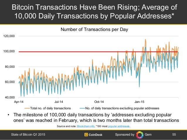Sponsored by Gem Bitcoin Transactions Have Been Rising; Average of 10,000 Daily Transactions by Popular Addresses* 55State...