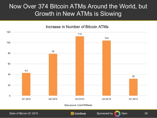 Sponsored by Gem Now Over 374 Bitcoin ATMs Around the World, but Growth in New ATMs is Slowing 56State of Bitcoin Q1 2015 ...