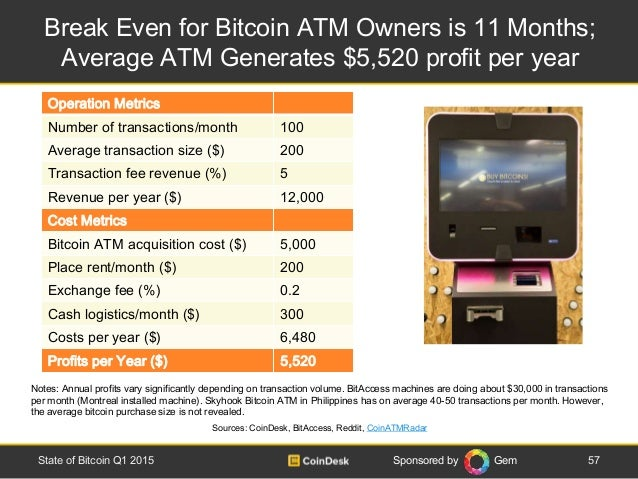 Sponsored by Gem Break Even for Bitcoin ATM Owners is 11 Months; Average ATM Generates $5,520 profit per year 57State of B...