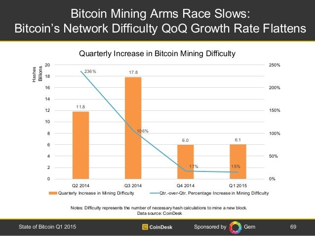Sponsored by Gem Bitcoin Mining Arms Race Slows: Bitcoin's Network Difficulty QoQ Growth Rate Flattens 69State of Bitcoin ...
