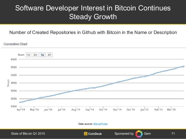 Sponsored by Gem Software Developer Interest in Bitcoin Continues Steady Growth 71State of Bitcoin Q1 2015 Number of Creat...