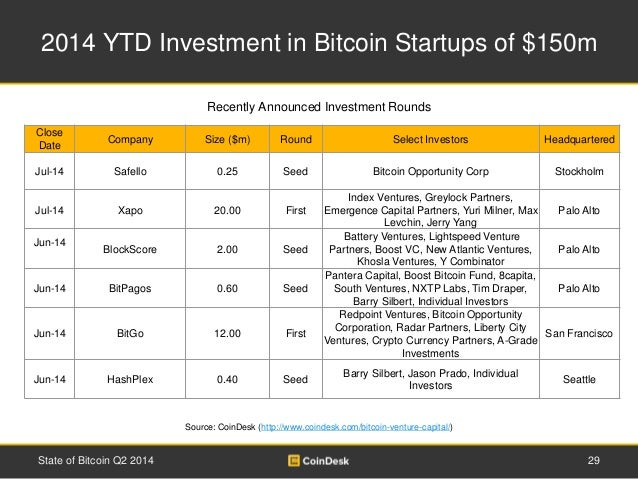 2014 YTD Investment in Bitcoin Startups of $150m  Close  Date  Recently Announced Investment Rounds  Company Size ($m) Rou...