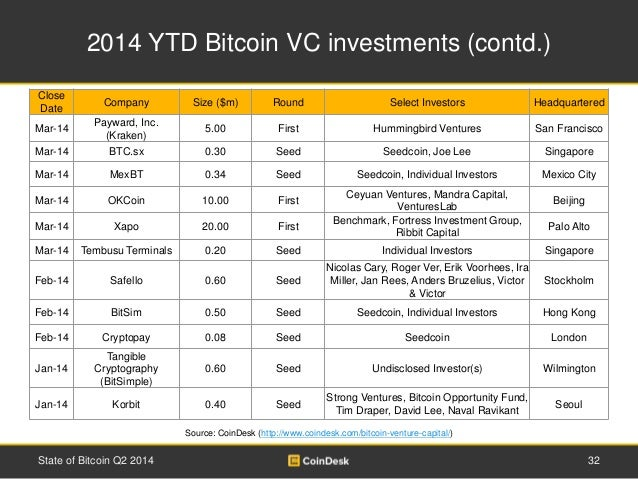 2014 YTD Bitcoin VC investments (contd.)  Close  Date  Company Size ($m) Round Select Investors Headquartered  Mar-14  Pay...