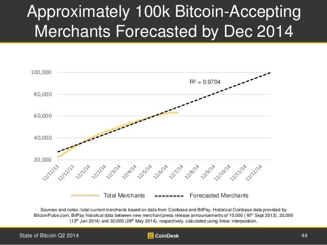 Approximately 100k Bitcoin-Accepting  Merchants Forecasted by Dec 2014  R2 = 0.9704  Total Merchants Forecasted Merchants ...