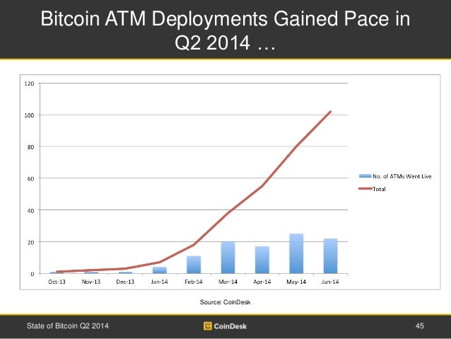 Bitcoin ATM Deployments Gained Pace in  Q2 2014 …  Source: CoinDesk  State of Bitcoin Q2 2014 45