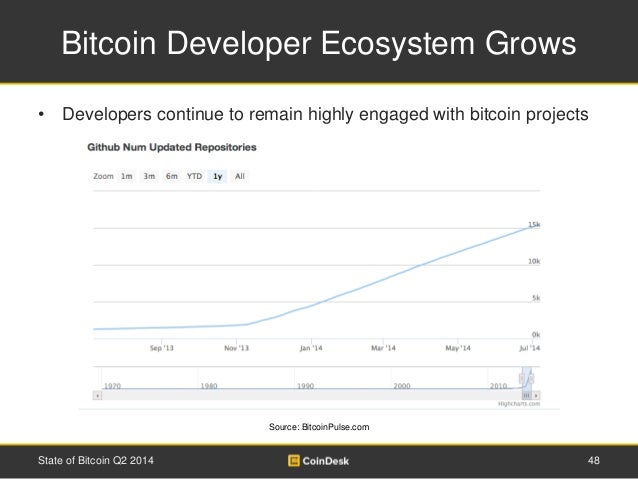 Bitcoin Developer Ecosystem Grows  • Developers continue to remain highly engaged with bitcoin projects  Source: BitcoinPu...