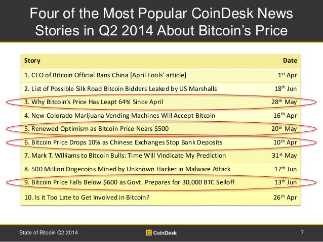 Four of the Most Popular CoinDesk News  Stories in Q2 2014 About Bitcoin's Price  Story Date  1. CEO of Bitcoin Official B...