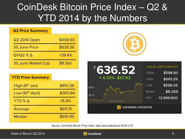 CoinDesk Bitcoin Price Index – Q2 &  YTD 2014 by the Numbers  Source: CoinDesk Bitcoin Price Index, daily data collected a...