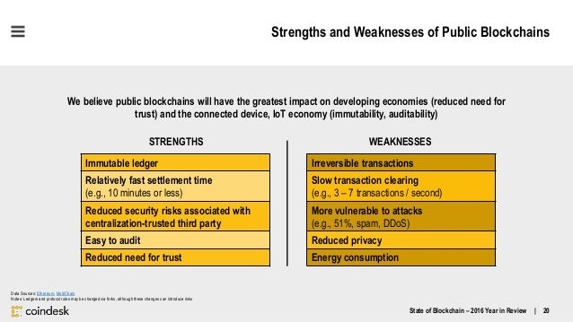 SWOT Analysis with Chart