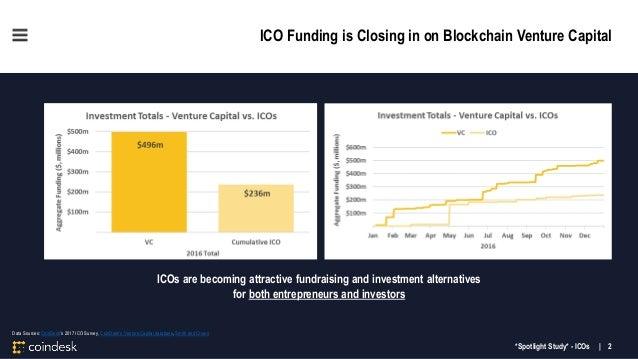 CoinDesk Research Blockchain ICOs Spotlight Study Slide 2