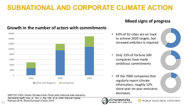 SUBNATIONAL AND CORPORATE CLIMATE ACTION UNFCCC 2020, Global Climate Action Portal (with historical data shared by Secreta...