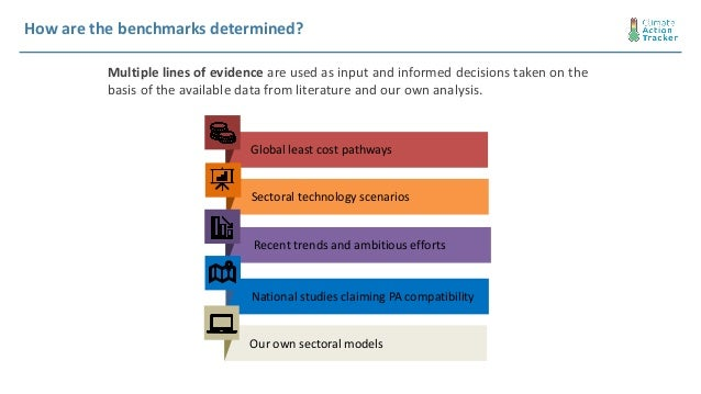 Our own sectoral models How are the benchmarks determined? Multiple lines of evidence are used as input and informed decis...