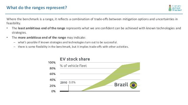 What do the ranges represent? Where the benchmark is a range, it reflects a combination of trade-offs between mitigation o...