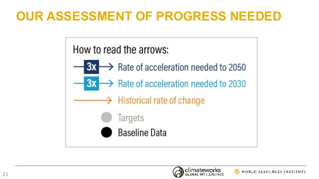 OUR ASSESSMENT OF PROGRESS NEEDED 21