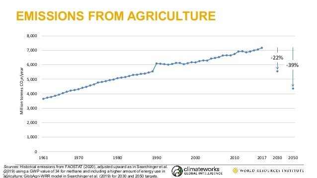 EMISSIONS FROM AGRICULTURE 0 1,000 2,000 3,000 4,000 5,000 6,000 7,000 8,000 1961 1970 1980 1990 2000 2010 2017 2030 2050 ...