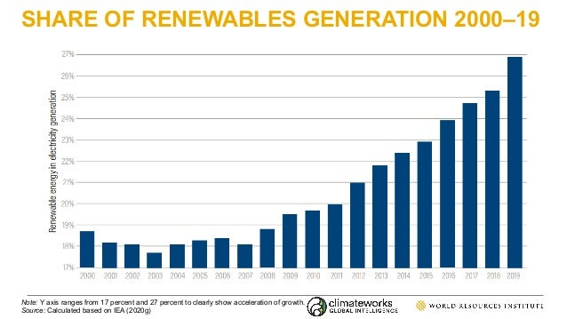 SHARE OF RENEWABLES GENERATION 2000–19 Note: Y axis ranges from 17 percent and 27 percent to clearly show acceleration of ...