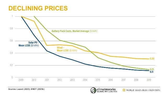 DECLINING PRICES Sources: Lazard (2020); BNEF (2020b)