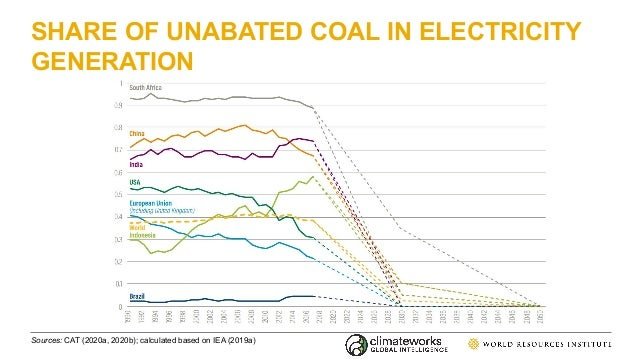 SHARE OF UNABATED COAL IN ELECTRICITY GENERATION Sources: CAT (2020a, 2020b); calculated based on IEA (2019a)