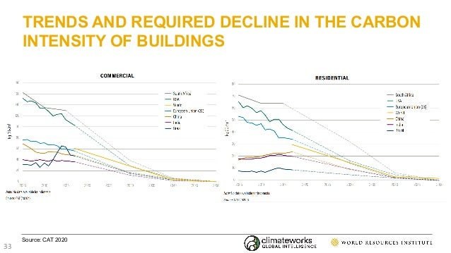 TRENDS AND REQUIRED DECLINE IN THE CARBON INTENSITY OF BUILDINGS Source: CAT 2020 33