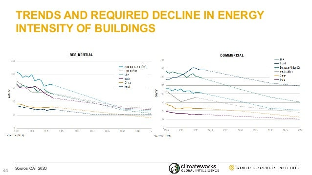 TRENDS AND REQUIRED DECLINE IN ENERGY INTENSITY OF BUILDINGS Source: CAT 2020 34