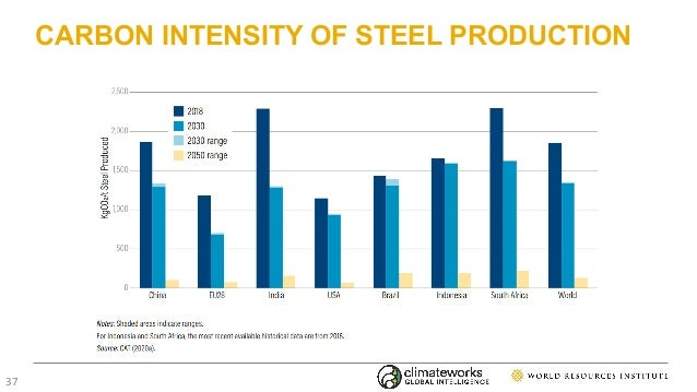 CARBON INTENSITY OF STEEL PRODUCTION 37