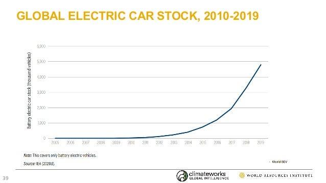 GLOBAL ELECTRIC CAR STOCK, 2010-2019 39
