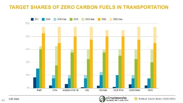 TARGET SHARES OF ZERO CARBON FUELS IN TRANSPORTATION CAT 2020 40