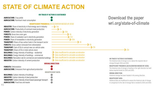 STATE OF CLIMATE ACTION 41 Download the paper wri.org/state-of-climate