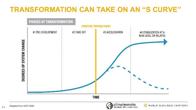 """TRANSFORMATION CAN TAKE ON AN """"S CURVE"""" Adapted from ICAT 2020 44"""