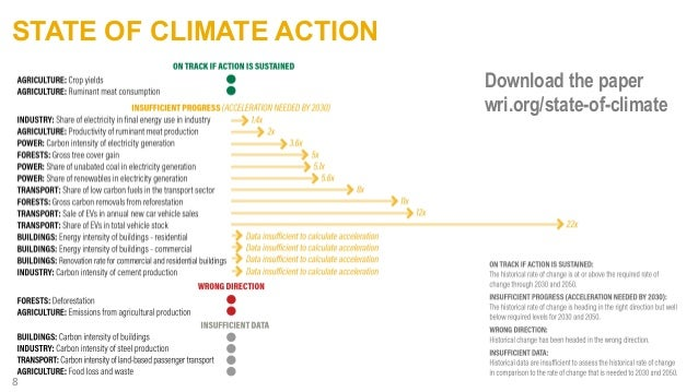 STATE OF CLIMATE ACTION 8 Download the paper wri.org/state-of-climate