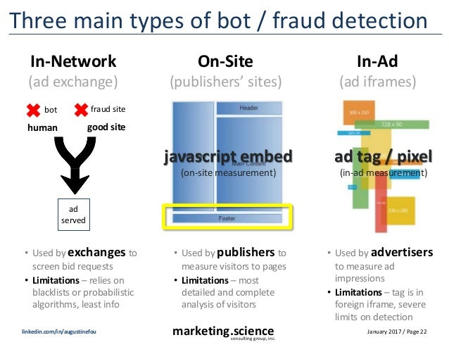 January 2017 / Page 22marketing.scienceconsulting group, inc. linkedin.com/in/augustinefou Three main types of bot / fraud...